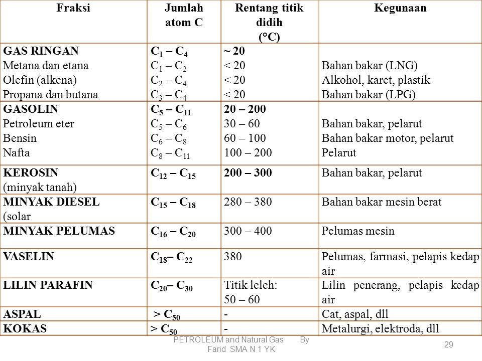 PETROLEUM and Natural Gas By Farid SMA N 1 YK 28 NoFraksi minyak bumi Jumlah atom C tiap molekul Titik didih ( o C)Kegunaan umum 1.