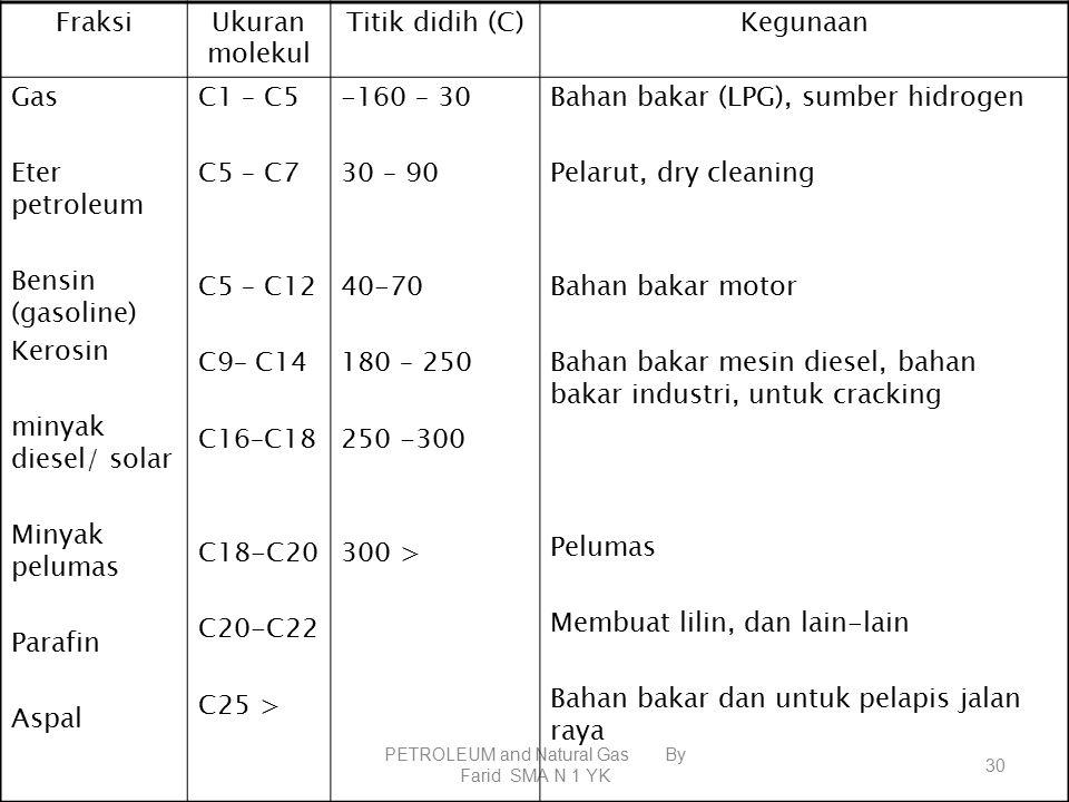 PETROLEUM and Natural Gas By Farid SMA N 1 YK 29 FraksiJumlah atom C Rentang titik didih (°C) Kegunaan GAS RINGAN Metana dan etana Olefin (alkena) Propana dan butana C 1 – C 4 C 1 – C 2 C 2 – C 4 C 3 – C 4 ~ 20 < 20 Bahan bakar (LNG) Alkohol, karet, plastik Bahan bakar (LPG) GASOLIN Petroleum eter Bensin Nafta C 5 – C 11 C 5 – C 6 C 6 – C 8 C 8 – C 11 20 – 200 30 – 60 60 – 100 100 – 200 Bahan bakar, pelarut Bahan bakar motor, pelarut Pelarut KEROSIN (minyak tanah) C 12 – C 15 200 – 300Bahan bakar, pelarut MINYAK DIESEL (solar C 15 – C 18 280 – 380Bahan bakar mesin berat MINYAK PELUMASC 16 – C 20 300 – 400Pelumas mesin VASELINC 18 – C 22 380Pelumas, farmasi, pelapis kedap air LILIN PARAFINC 20 – C 30 Titik leleh: 50 – 60 Lilin penerang, pelapis kedap air ASPAL > C 50 -Cat, aspal, dll KOKAS> C 50 -Metalurgi, elektroda, dll