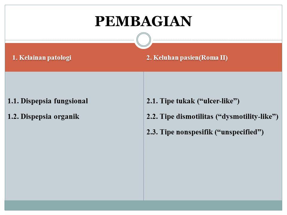 "1. Kelainan patologi 2. Keluhan pasien(Roma II) 1.1. Dispepsia fungsional 1.2. Dispepsia organik 2.1. Tipe tukak (""ulcer-like"") 2.2. Tipe dismotilitas"