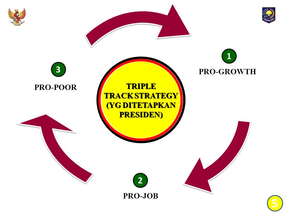 TRIPLE TRACK STRATEGY (YG DITETAPKAN PRESIDEN) PRO-GROWTH PRO-JOB PRO-POOR 1 2 3 5