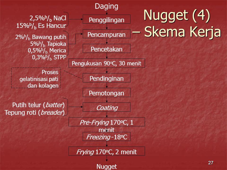 27 Nugget (4) – Skema Kerja Daging Penggilingan 2,5% b / b NaCl 15% b / b Es Hancur Pencampuran 2% b / b Bawang putih 5% b / b Tapioka 0,5% b / b Merica 0,3% b / b STPP Pencetakan Pengukusan 90 o C, 30 menit Pendinginan Pemotongan Coating Pre-Frying 170 o C, 1 menit Freezing -18 o C Frying 170 o C, 2 menit Nugget Putih telur (batter) Tepung roti (breader) Proses gelatinisasi pati dan kolagen
