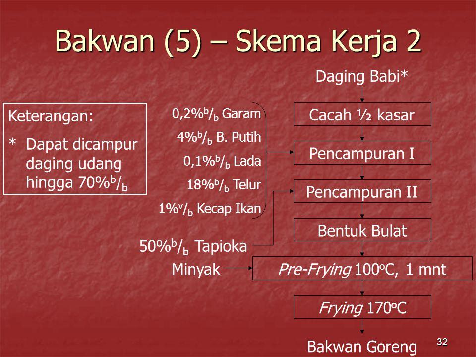 32 Bakwan (5) – Skema Kerja 2 Daging Babi* Cacah ½ kasar Pencampuran I Pencampuran II Bentuk Bulat Pre-Frying 100 o C, 1 mnt Frying 170 o C Bakwan Gor