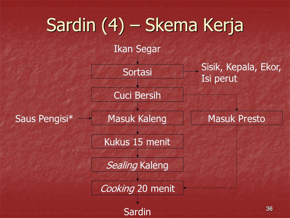 36 Sardin (4) – Skema Kerja Ikan Segar Sortasi Sisik, Kepala, Ekor, Isi perut Cuci Bersih Masuk Kaleng Saus Pengisi* Kukus 15 menit Sealing Kaleng Coo