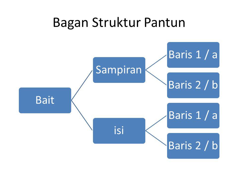 Bagan Struktur Pantun BaitSampiranBaris 1 / aBaris 2 / bisiBaris 1 / aBaris 2 / b