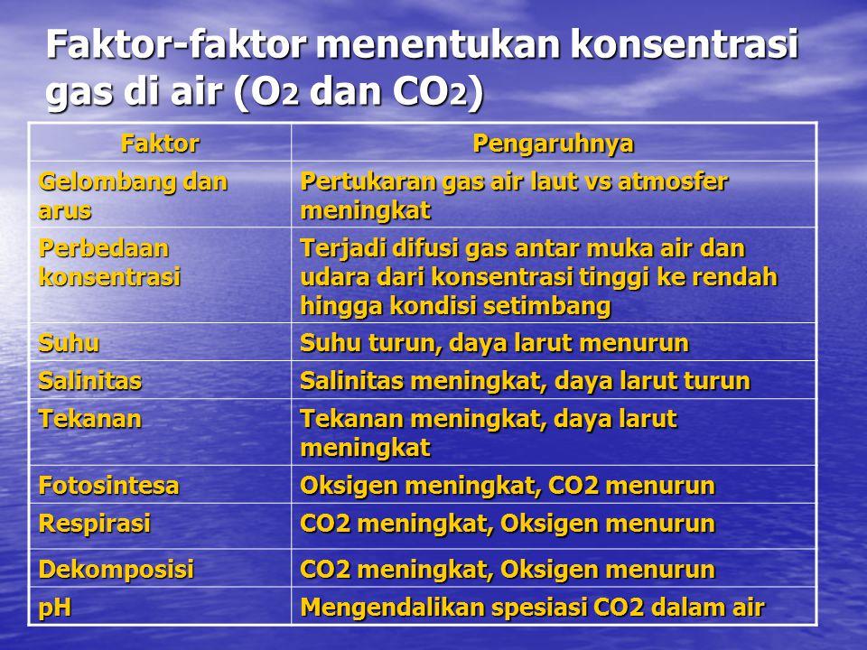 Faktor-faktor menentukan konsentrasi gas di air (O 2 dan CO 2 ) FaktorPengaruhnya Gelombang dan arus Pertukaran gas air laut vs atmosfer meningkat Perbedaan konsentrasi Terjadi difusi gas antar muka air dan udara dari konsentrasi tinggi ke rendah hingga kondisi setimbang Suhu Suhu turun, daya larut menurun Salinitas Salinitas meningkat, daya larut turun Tekanan Tekanan meningkat, daya larut meningkat Fotosintesa Oksigen meningkat, CO2 menurun Respirasi CO2 meningkat, Oksigen menurun Dekomposisi pH Mengendalikan spesiasi CO2 dalam air