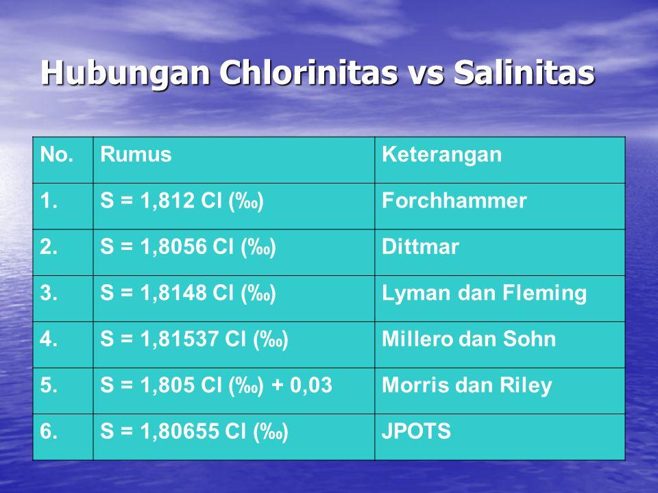 Hubungan Chlorinitas vs Salinitas No.RumusKeterangan 1.S = 1,812 Cl (‰)Forchhammer 2.S = 1,8056 Cl (‰)Dittmar 3.S = 1,8148 Cl (‰)Lyman dan Fleming 4.S = 1,81537 Cl (‰)Millero dan Sohn 5.S = 1,805 Cl (‰) + 0,03Morris dan Riley 6.S = 1,80655 Cl (‰)JPOTS