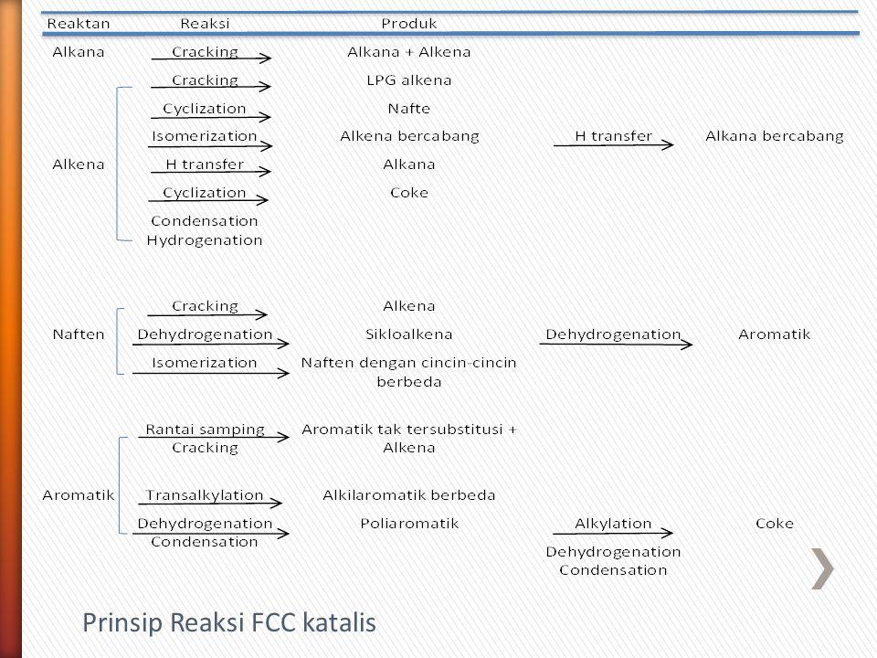 Prinsip Reaksi FCC katalis