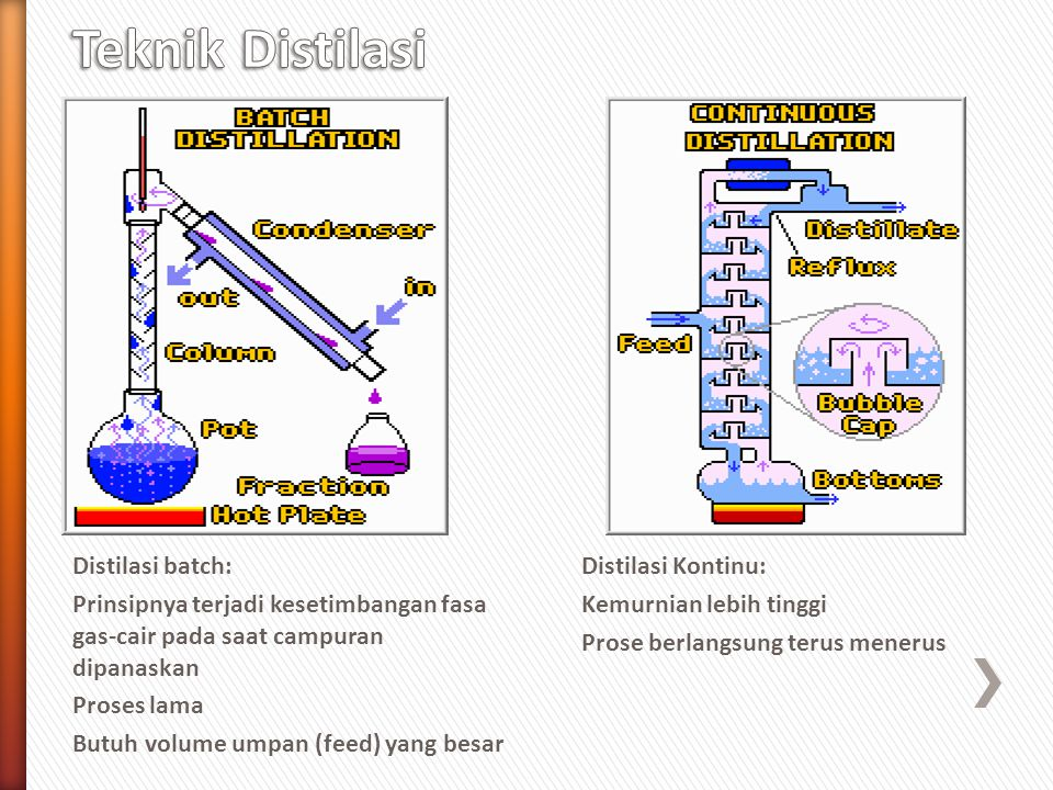 Distilasi batch: Prinsipnya terjadi kesetimbangan fasa gas-cair pada saat campuran dipanaskan Proses lama Butuh volume umpan (feed) yang besar Distila