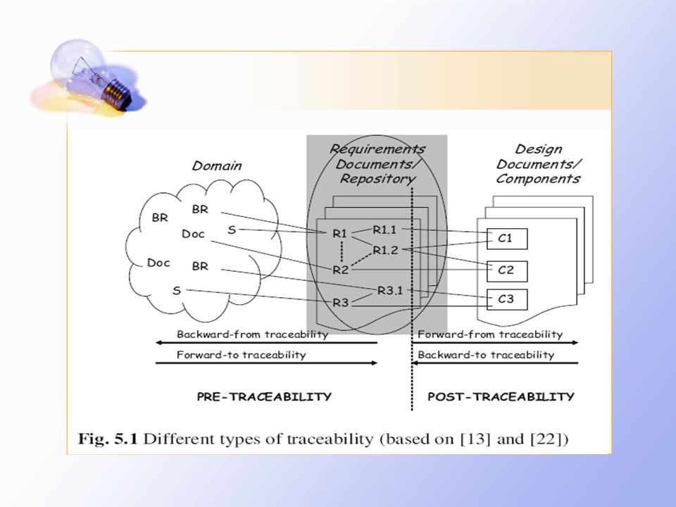 Pre-traceability mengacu pada aspek-aspek kehidupan persyaratan sebelum hal ini termasuk dalam persyaratan spesifikasi [13] dan berfokus pada memungkinkan pemahaman yang lebih baik dari persyaratan.