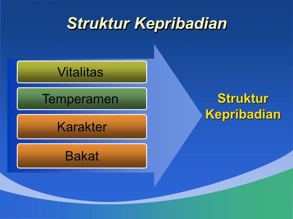 Struktur Kepribadian Vitalitas Temperamen Karakter StrukturKepribadian Bakat