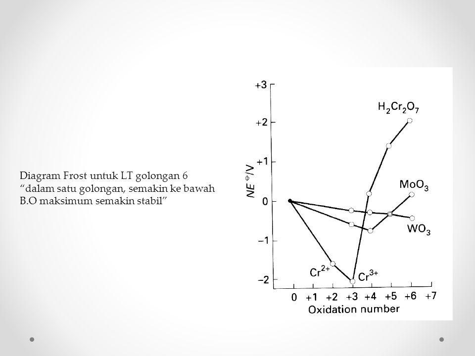 """Diagram Frost untuk LT golongan 6 """"dalam satu golongan, semakin ke bawah B.O maksimum semakin stabil"""""""