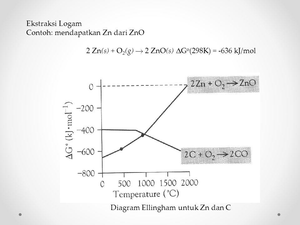Ekstraksi Logam Contoh: mendapatkan Zn dari ZnO 2 Zn(s) + O 2 (g)  2 ZnO(s)  G o (298K) = -636 kJ/mol Diagram Ellingham untuk Zn dan C
