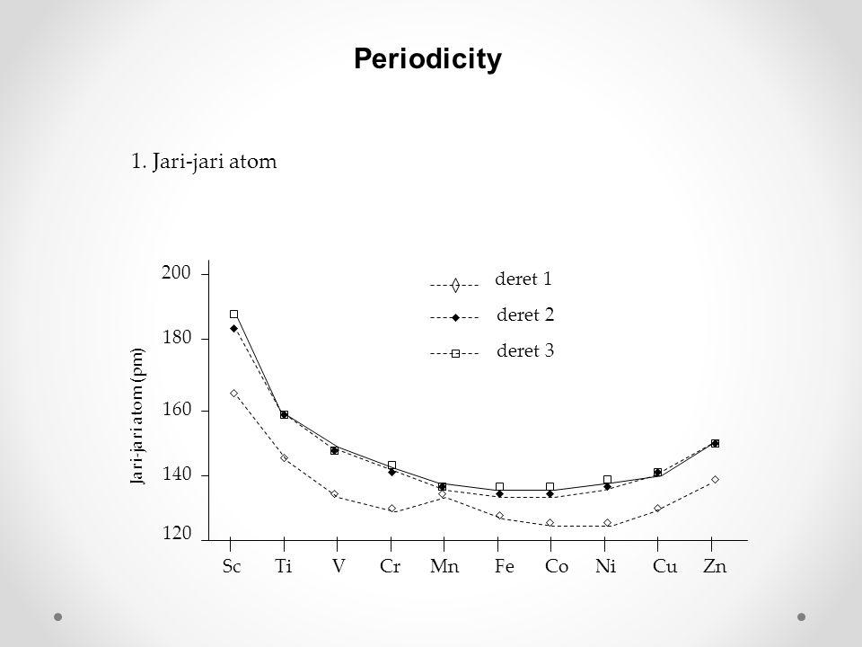 Dari diagram Ellingham kita dapat mengetahui temperatur minimal yang dibutuhkan agar reaksi tersebut dapat terjadi