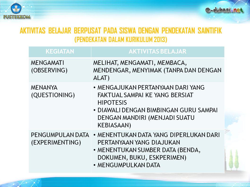 AKTIVITAS BELAJAR BERPUSAT PADA SISWA DENGAN PENDEKATAN SAINTIFIK (PENDEKATAN DALAM KURIKULUM 2013) KEGIATANAKTIVITAS BELAJAR MENGAMATI (OBSERVING) ME