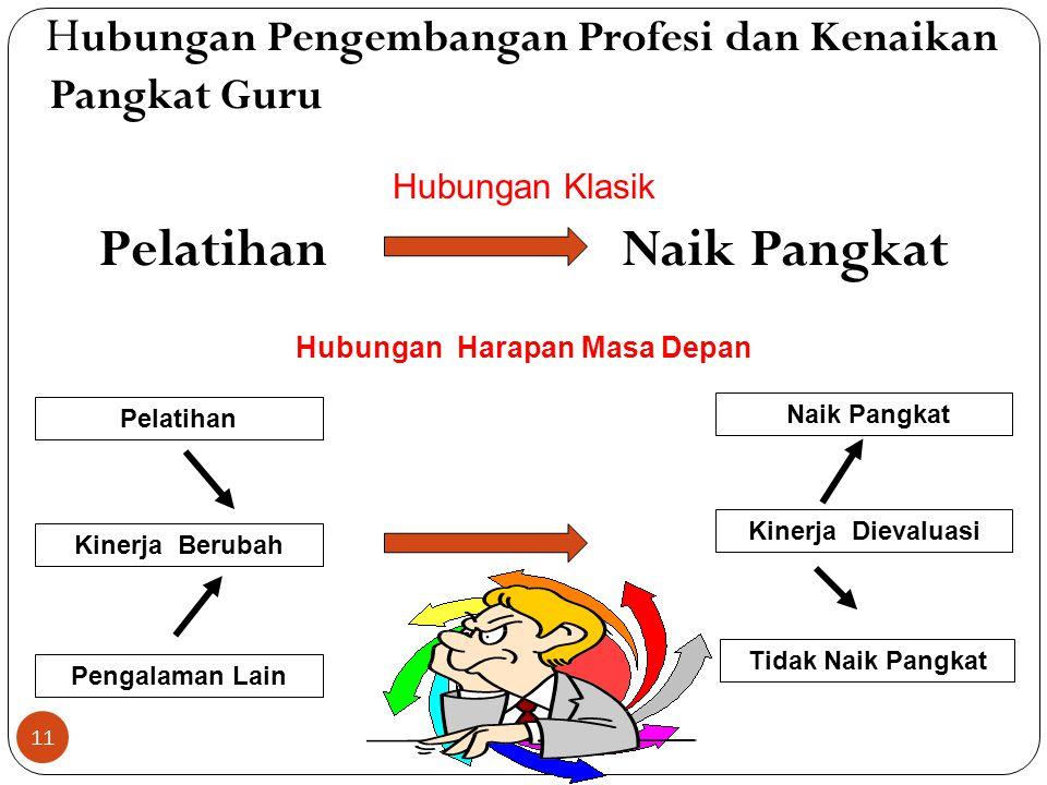 Yang Dipertimbangkan dalam Pelaksanaan PKB Analisis kebutuhan guru dilakukan di sekolah oleh guru; Kegiatan dilaksanakan oleh guru, sekolah, KKG/MGMP,