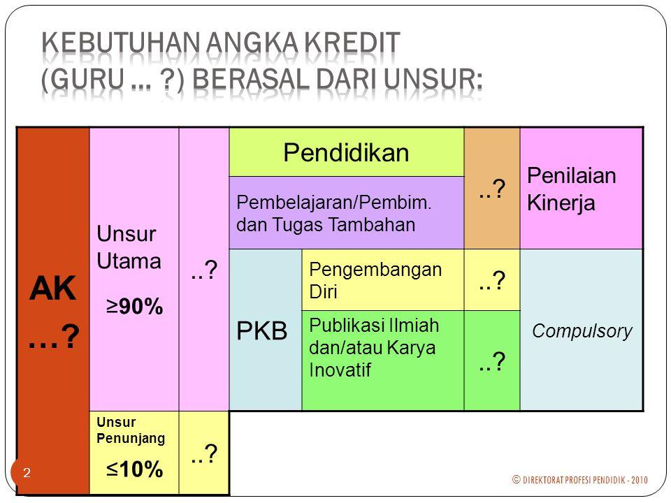 Di Mana PKB Dilakukan.