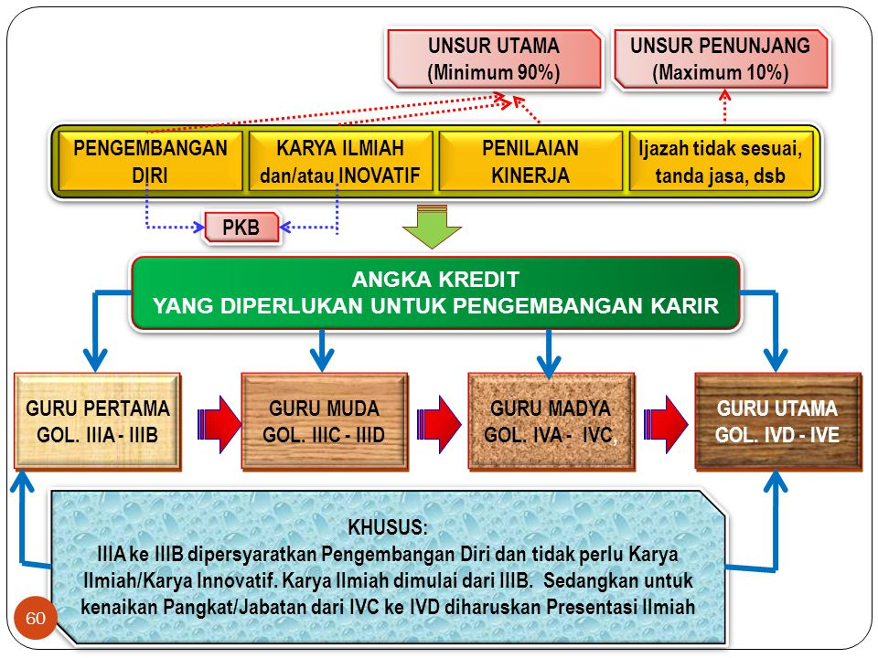 Kewajiban Angka Kredit PKB III/a ke III/b  PD = 3 + PI/KI = 0 III/b ke III/c  PD = 3 + PI/KI = 4 III/c ke III/d  PD = 3 + PI/KI = 6 III/d ke IV/a 