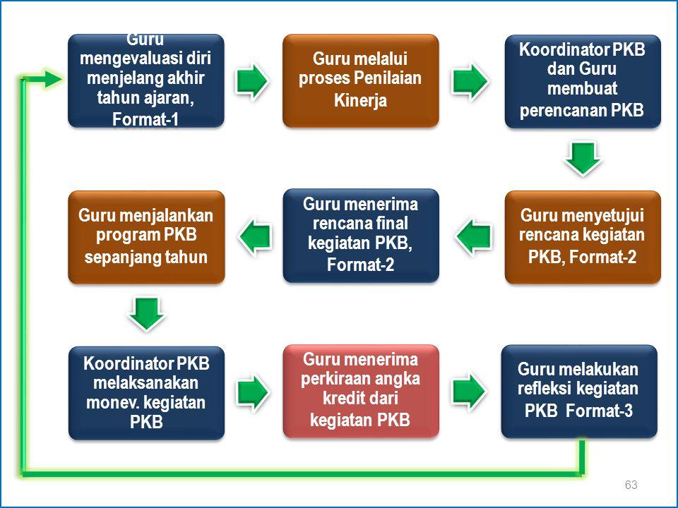 PKB Tahapan Pelaksanaan PKB 62