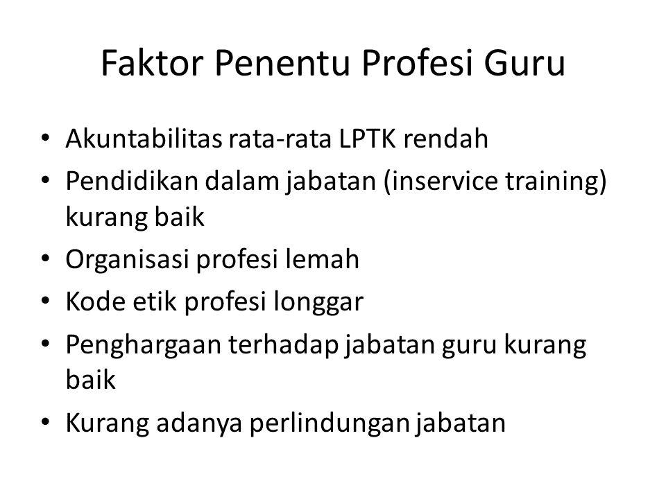 Faktor Penentu Profesi Guru Akuntabilitas rata-rata LPTK rendah Pendidikan dalam jabatan (inservice training) kurang baik Organisasi profesi lemah Kode etik profesi longgar Penghargaan terhadap jabatan guru kurang baik Kurang adanya perlindungan jabatan