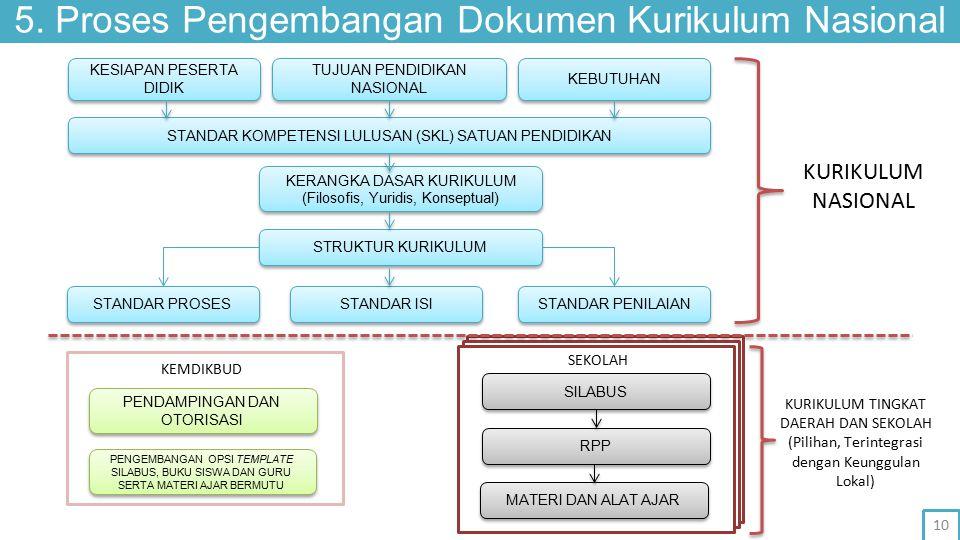 5. Proses Pengembangan Dokumen Kurikulum Nasional PENDAMPINGAN DAN OTORISASI PENGEMBANGAN OPSI TEMPLATE SILABUS, BUKU SISWA DAN GURU SERTA MATERI AJAR