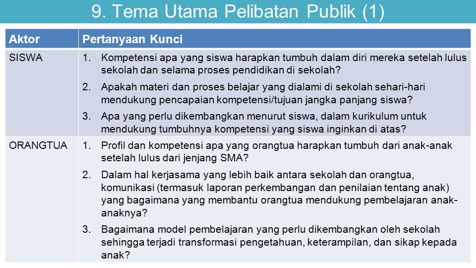 9. Tema Utama Pelibatan Publik (1) AktorPertanyaan Kunci SISWA1.Kompetensi apa yang siswa harapkan tumbuh dalam diri mereka setelah lulus sekolah dan