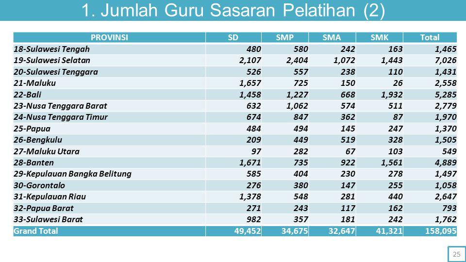 1. Jumlah Guru Sasaran Pelatihan (2) PROVINSISDSMPSMASMKTotal 18-Sulawesi Tengah4805802421631,465 19-Sulawesi Selatan2,1072,4041,0721,4437,026 20-Sula