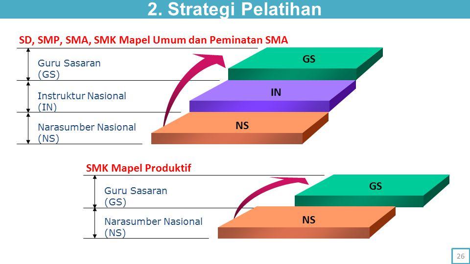 2. Strategi Pelatihan Guru Sasaran (GS) Instruktur Nasional (IN) Narasumber Nasional (NS) NS IN GS Guru Sasaran (GS) Narasumber Nasional (NS) NS GS SD