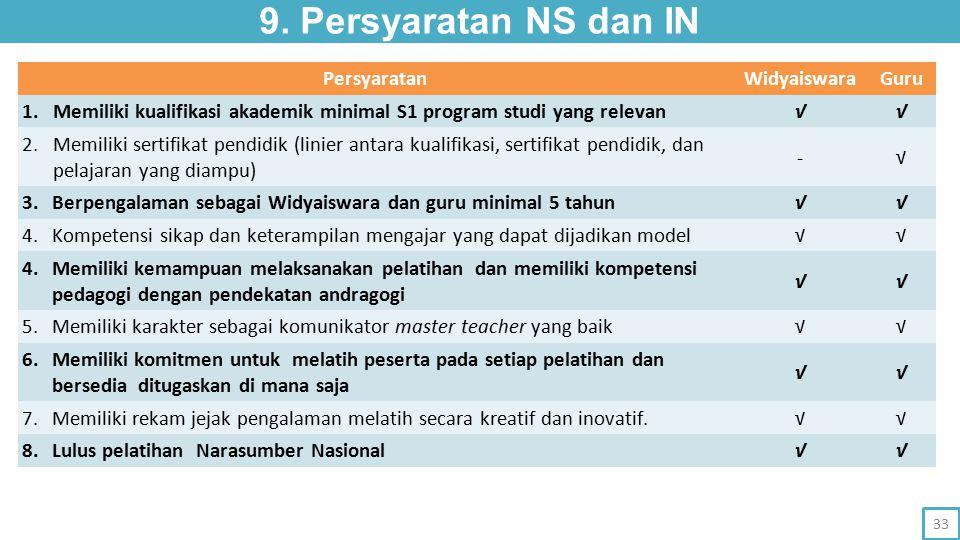 PersyaratanWidyaiswaraGuru 1. Memiliki kualifikasi akademik minimal S1 program studi yang relevan √√ 2. Memiliki sertifikat pendidik (linier antara ku