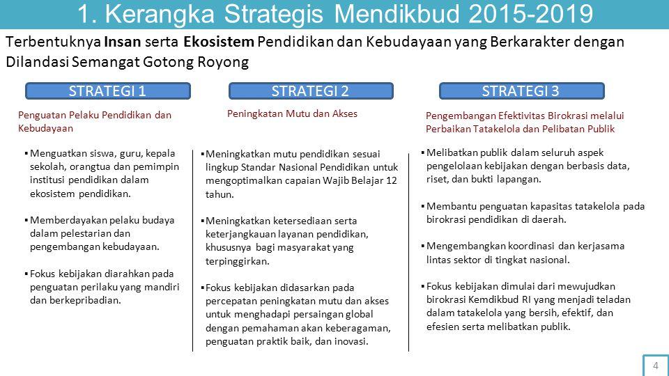 1. Kerangka Strategis Mendikbud 2015-2019 Terbentuknya Insan serta Ekosistem Pendidikan dan Kebudayaan yang Berkarakter dengan Dilandasi Semangat Goto