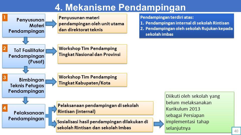 4. Mekanisme Pendampingan Pendampingan terdiri atas: 1.Pendampingan internal di sekolah Rintisan 2.Pendampingan oleh sekolah Rujukan kepada sekolah im