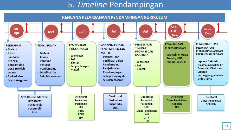5. Timeline Pendampingan RENCANA PELAKSANAAN PENDAMPINGAN KURIKULUM Jan - Apr Mei PERSIAPAN -Materi -Juknis -Panduan -Kriteria pendamping -Data Sekola