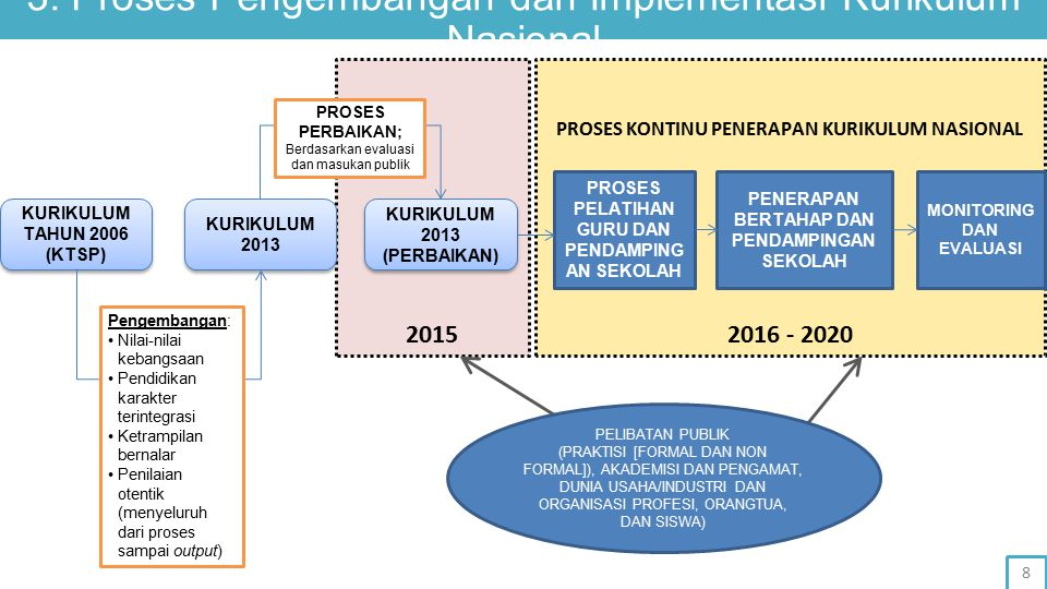 3. Proses Pengembangan dan Implementasi Kurikulum Nasional KURIKULUM 2013 (PERBAIKAN) PROSES PELATIHAN GURU DAN PENDAMPING AN SEKOLAH PENERAPAN BERTAH