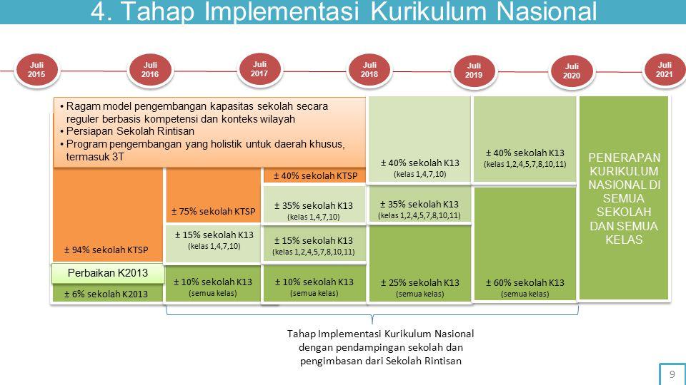 4. Tahap Implementasi Kurikulum Nasional ± 94% sekolah KTSP ± 75% sekolah KTSP ± 40% sekolah KTSP ± 6% sekolah K2013 ± 10% sekolah K13 (semua kelas) P