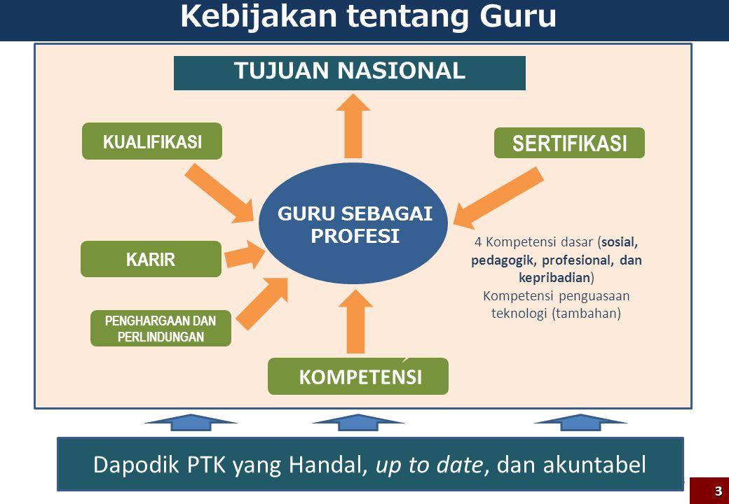 Kebijakan tentang Guru 3 KUALIFIKASI SERTIFIKASI KOMPETENSI TUJUAN NASIONAL GURU SEBAGAI PROFESI 4 Kompetensi dasar (sosial, pedagogik, profesional, d