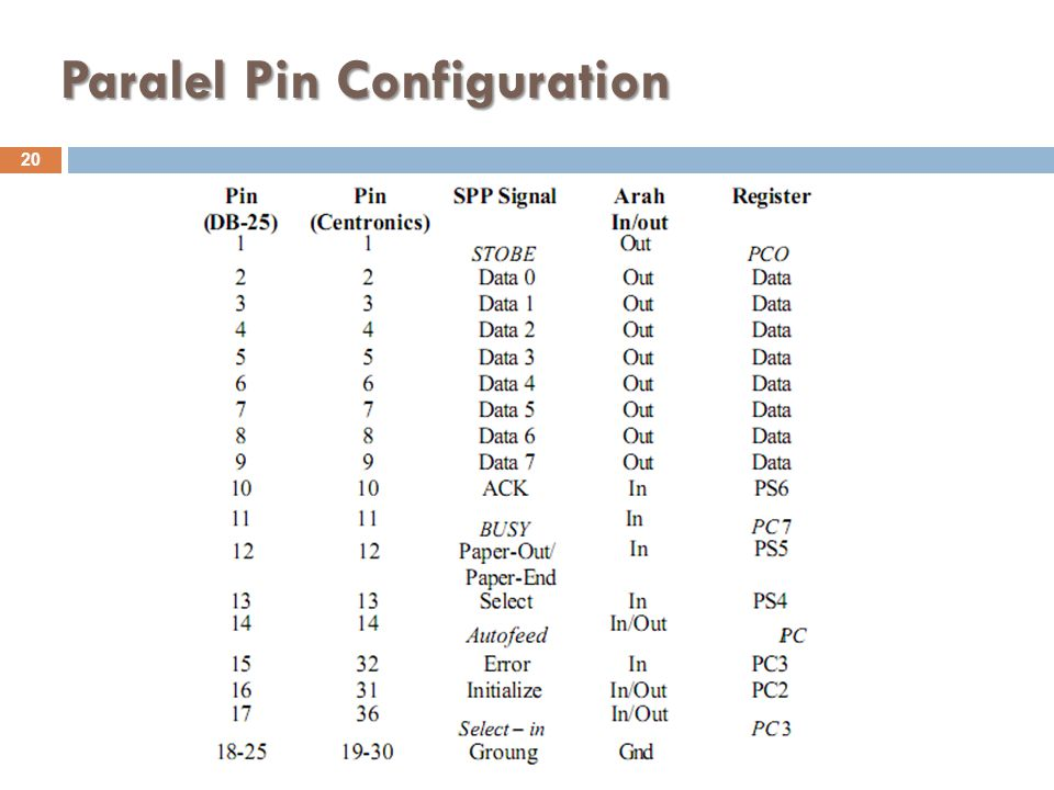 Paralel Pin Configuration 20 Komunikasi Data - S1 Teknik Informatika (ST014)