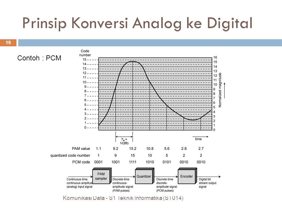 Komunikasi Data - S1 Teknik Informatika (ST014) 19 Contoh : PCM Prinsip Konversi Analog ke Digital
