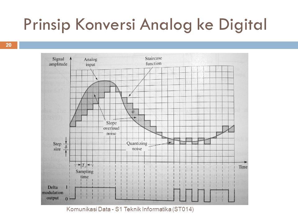 Komunikasi Data - S1 Teknik Informatika (ST014) 20 Prinsip Konversi Analog ke Digital