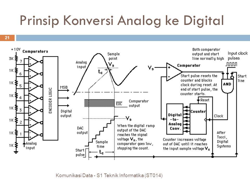 Komunikasi Data - S1 Teknik Informatika (ST014) 21