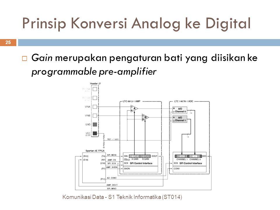  Gain merupakan pengaturan bati yang diisikan ke programmable pre-amplifier Komunikasi Data - S1 Teknik Informatika (ST014) 25 Prinsip Konversi Analog ke Digital