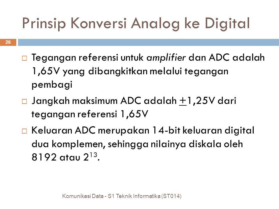  Tegangan referensi untuk amplifier dan ADC adalah 1,65V yang dibangkitkan melalui tegangan pembagi  Jangkah maksimum ADC adalah +1,25V dari tegangan referensi 1,65V  Keluaran ADC merupakan 14-bit keluaran digital dua komplemen, sehingga nilainya diskala oleh 8192 atau 2 13.