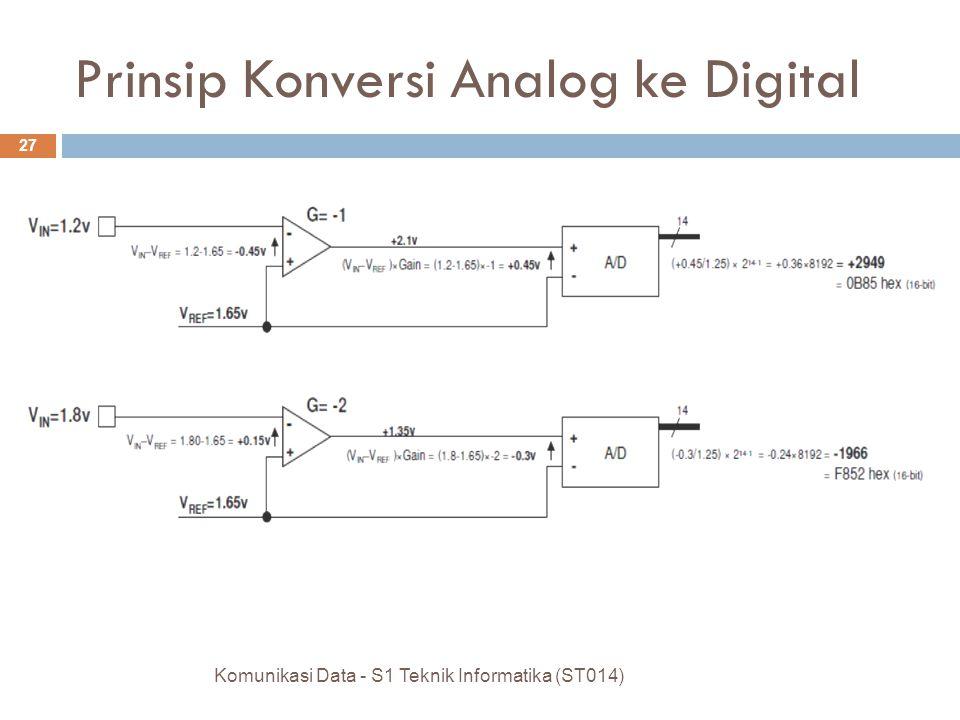 Komunikasi Data - S1 Teknik Informatika (ST014) 27 Prinsip Konversi Analog ke Digital