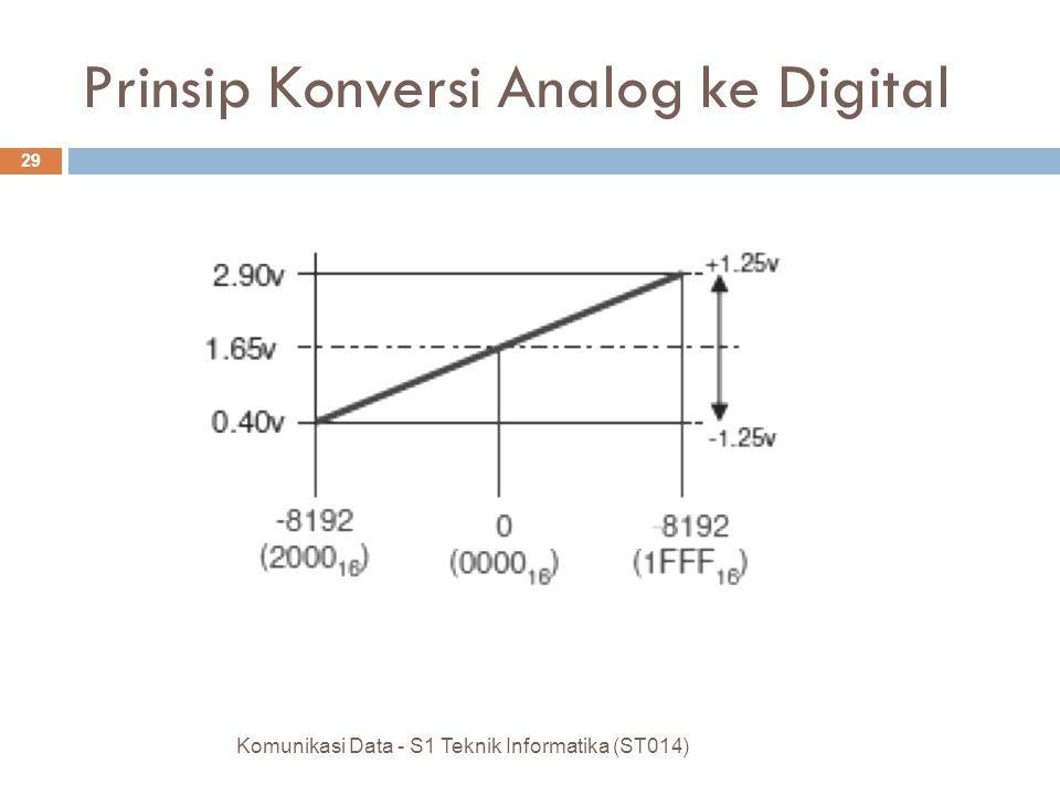 Komunikasi Data - S1 Teknik Informatika (ST014) 29 Prinsip Konversi Analog ke Digital