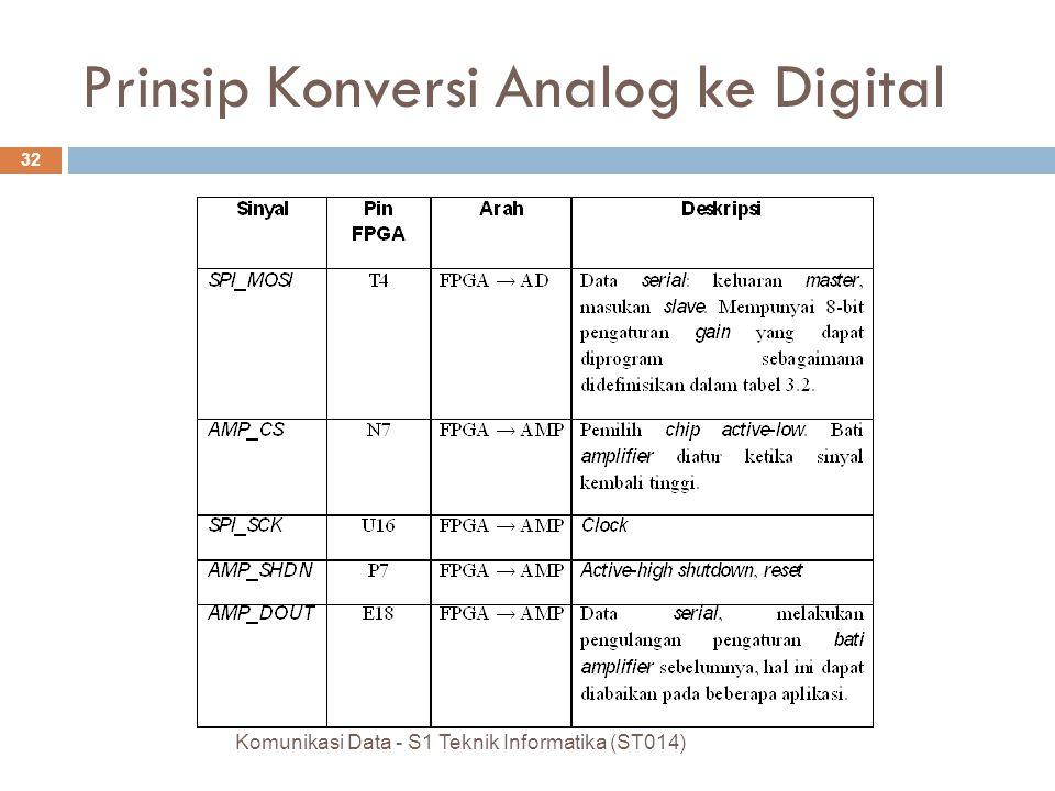 Komunikasi Data - S1 Teknik Informatika (ST014) 32 Prinsip Konversi Analog ke Digital