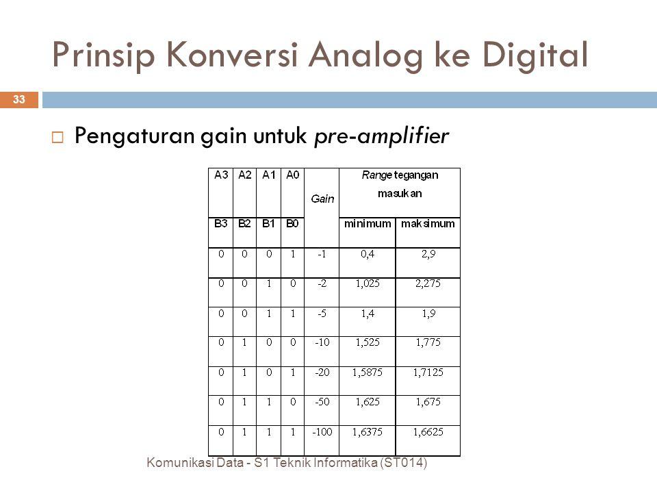  Pengaturan gain untuk pre-amplifier Komunikasi Data - S1 Teknik Informatika (ST014) 33 Prinsip Konversi Analog ke Digital