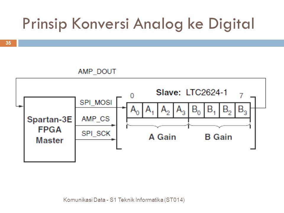 Komunikasi Data - S1 Teknik Informatika (ST014) 35 Prinsip Konversi Analog ke Digital