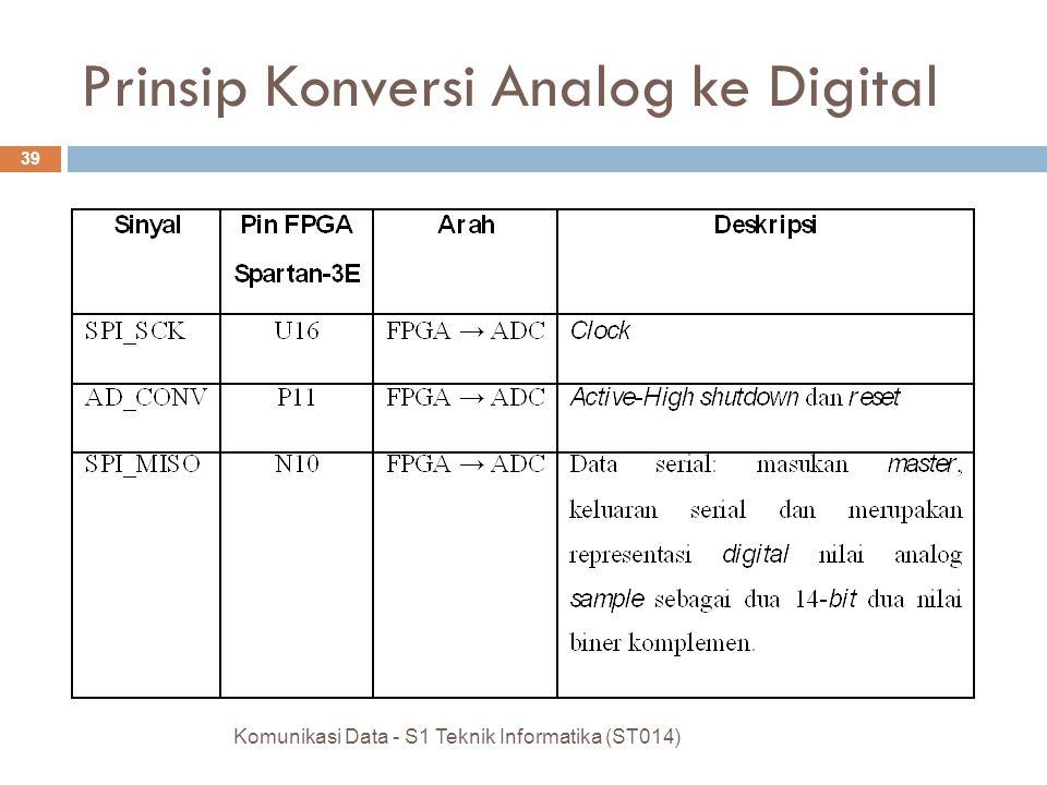 Komunikasi Data - S1 Teknik Informatika (ST014) 39 Prinsip Konversi Analog ke Digital