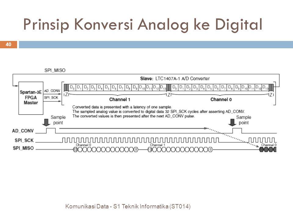 Komunikasi Data - S1 Teknik Informatika (ST014) 40 Prinsip Konversi Analog ke Digital