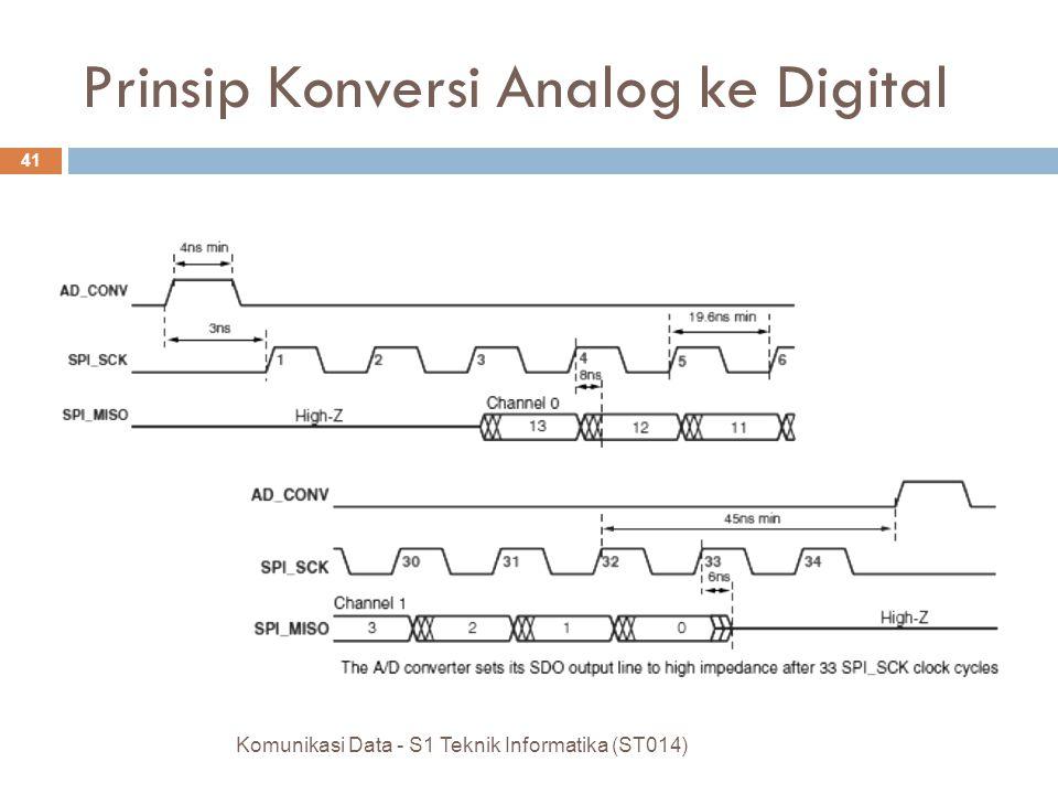 Komunikasi Data - S1 Teknik Informatika (ST014) 41 Prinsip Konversi Analog ke Digital