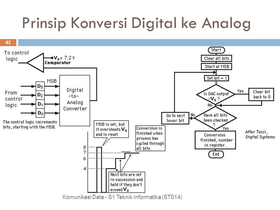 Prinsip Konversi Digital ke Analog Komunikasi Data - S1 Teknik Informatika (ST014) 42