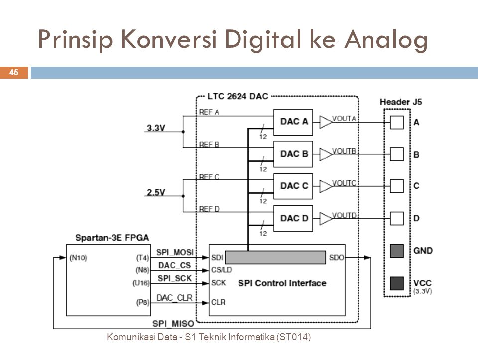 Komunikasi Data - S1 Teknik Informatika (ST014) 45 Prinsip Konversi Digital ke Analog
